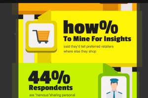 How To Mine For Golden Insights From Customers To Improve Your Marketing